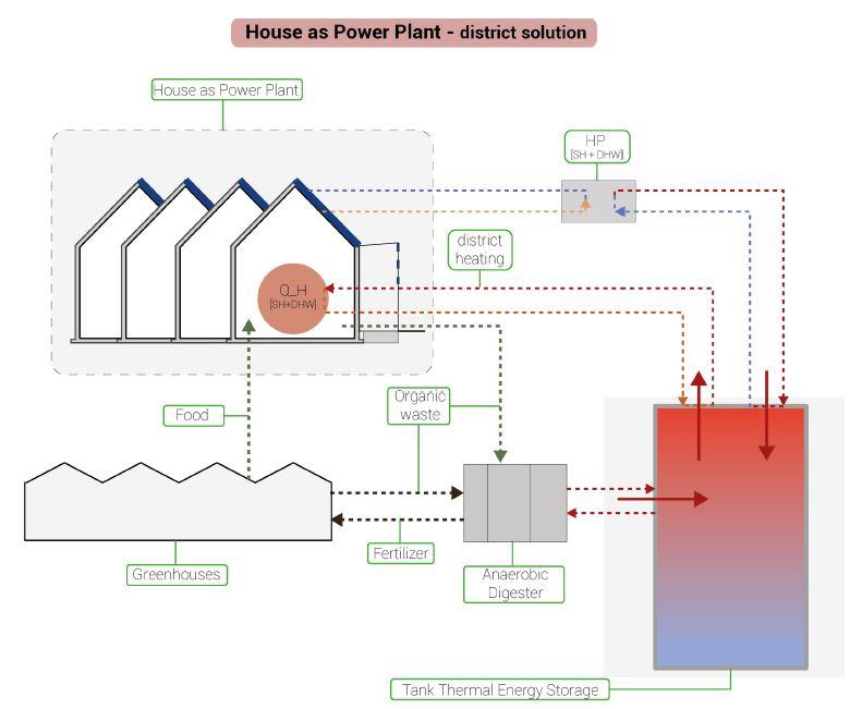 Energy positive/ positive footprint renovation, R&D focus Beyond